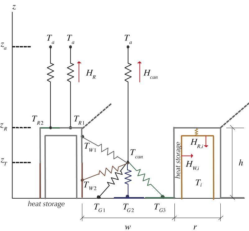 Urban Micrometeorology and Energy Studies
